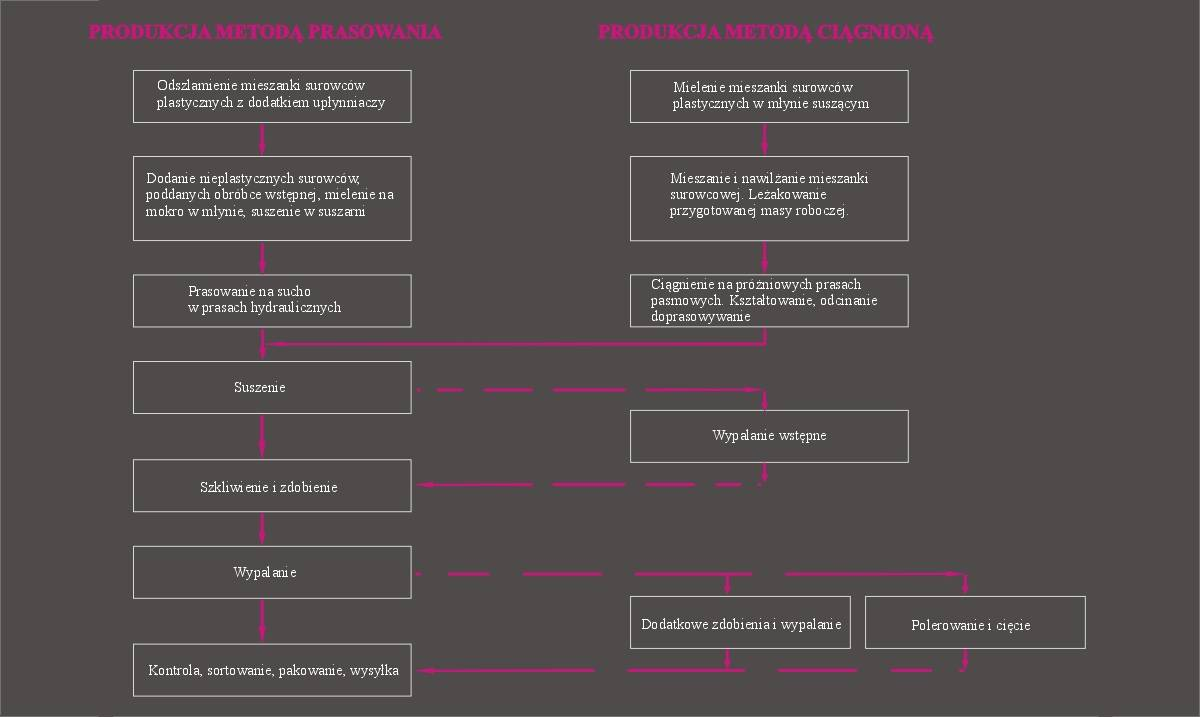 Schemat procesów technologicznych
